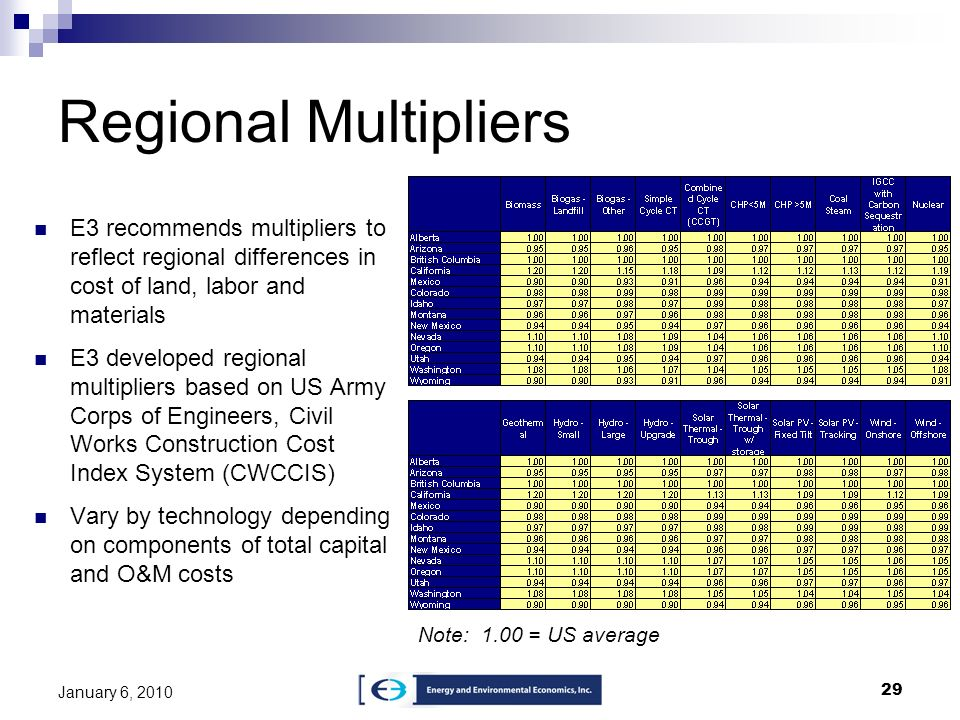 Regional MultipliersE3 recommends multipliers to reflect regional differences in cost of land, labor and materials.