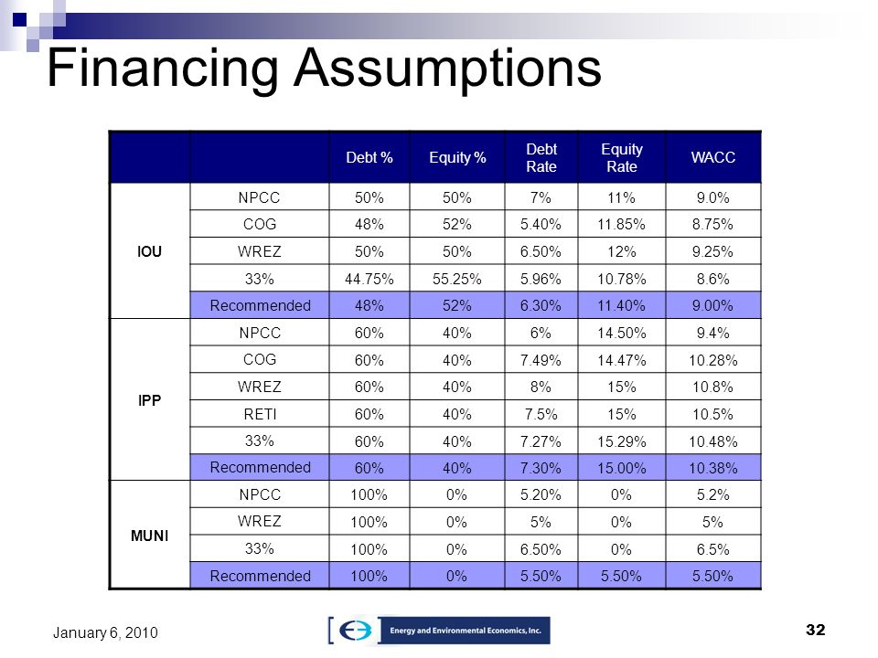 Financing Assumptions