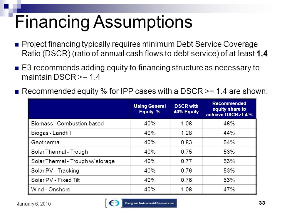 Recommended equity share to achieve DSCR>1.4 %