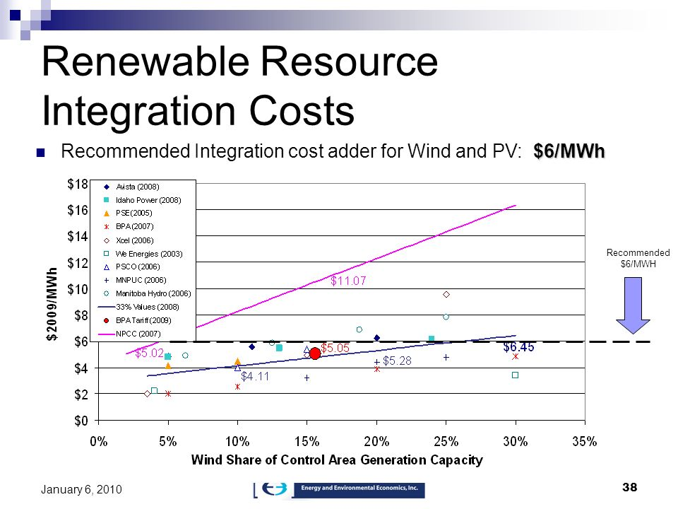 Renewable Resource Integration Costs