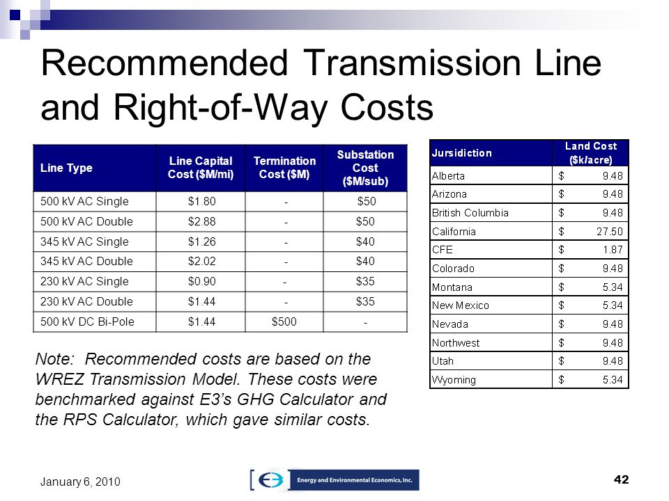Recommended Transmission Line and Right-of-Way Costs