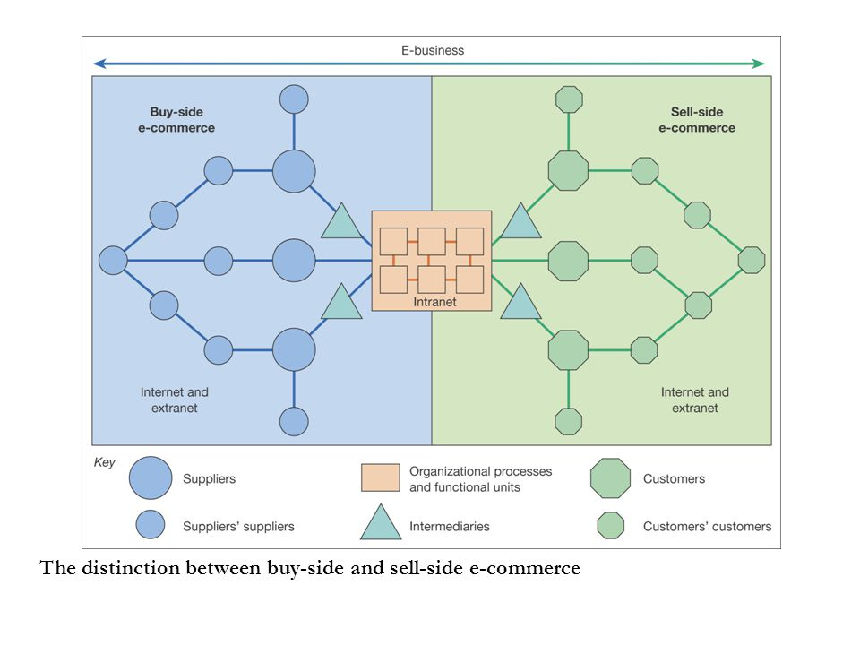 The distinction between buy-side and sell-side e-commerce