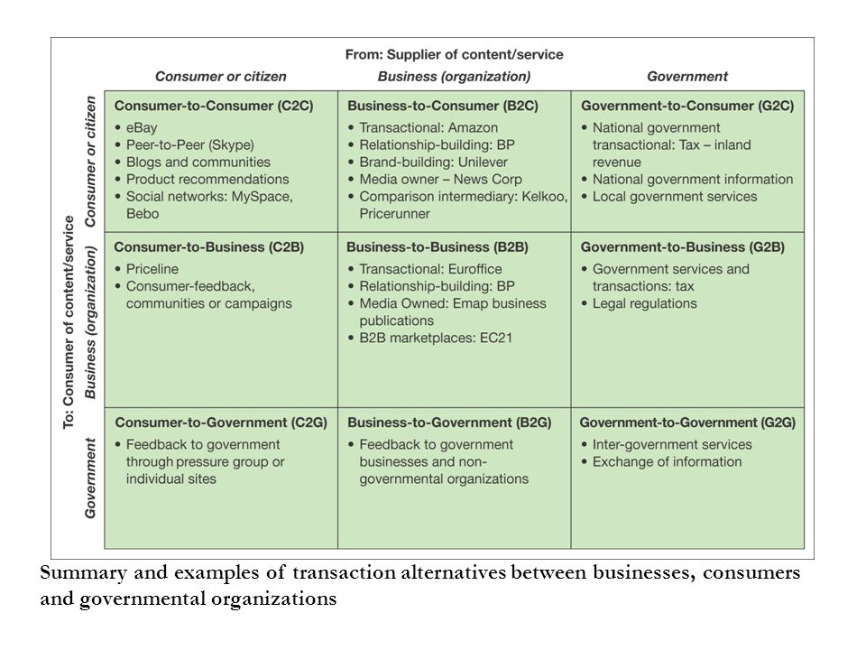 Summary and examples of transaction alternatives between businesses, consumers and governmental organizations