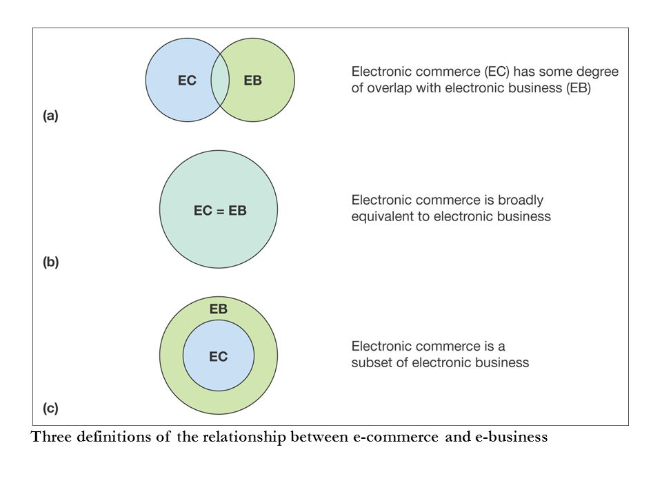 Three definitions of the relationship between e-commerce and e-business