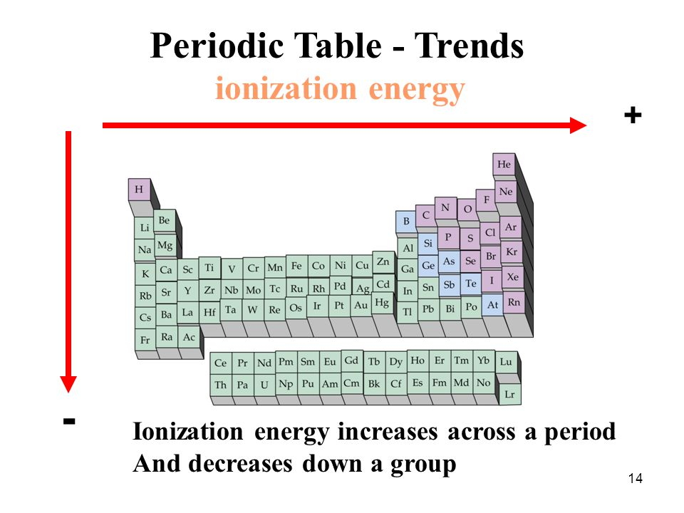Chapter 7 periodic trends - ppt video online download