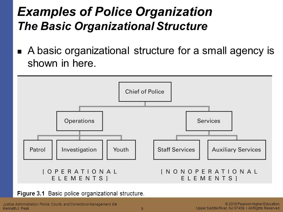 military model for police organization Foundations of police organization chapter 4: foundations of police organization 63 the traditional or classical police organization is a quasi-military model.