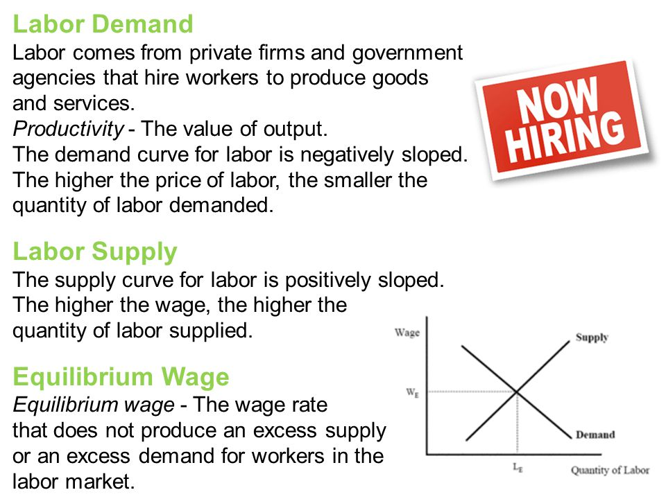 Labor Demand Labor Supply Equilibrium Wage