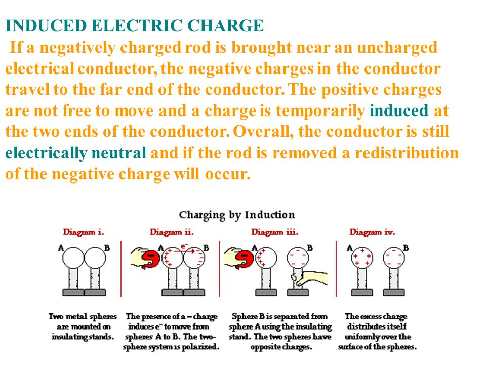INDUCED ELECTRIC CHARGE