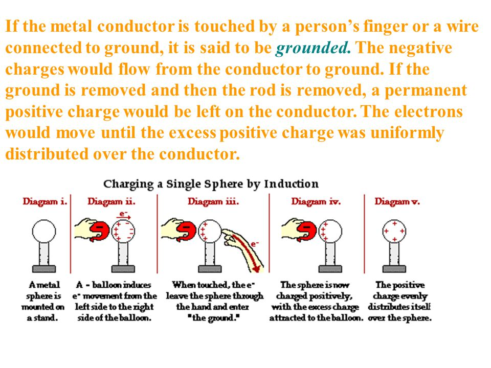 If the metal conductor is touched by a person's finger or a wire connected to ground, it is said to be grounded.