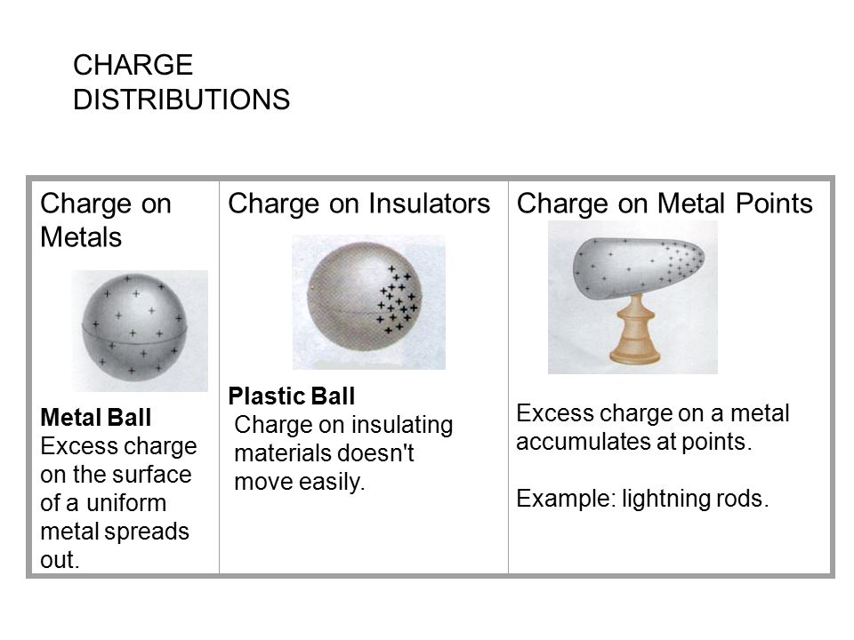 CHARGE DISTRIBUTIONS Charge on Metals Charge on Insulators