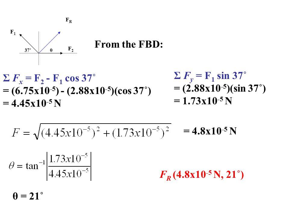 From the FBD: Σ Fy = F1 sin 37˚ Σ Fx = F2 - F1 cos 37˚