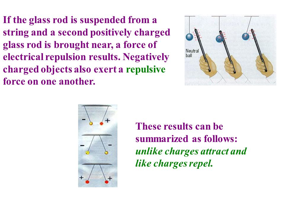 If the glass rod is suspended from a string and a second positively charged glass rod is brought near, a force of electrical repulsion results. Negatively charged objects also exert a repulsive force on one another.