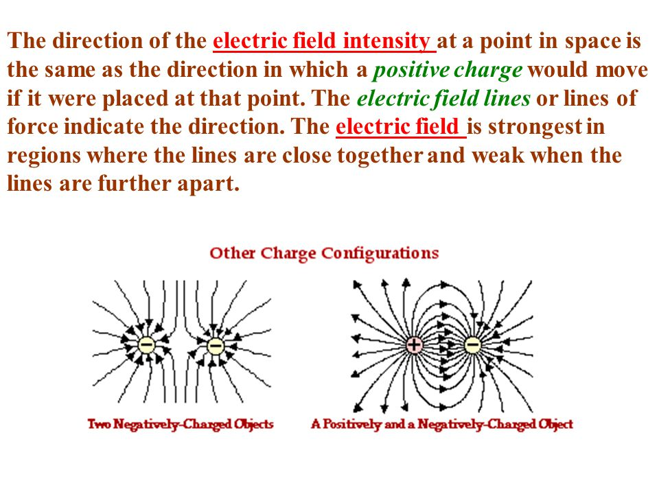 The direction of the electric field intensity at a point in space is the same as the direction in which a positive charge would move if it were placed at that point.