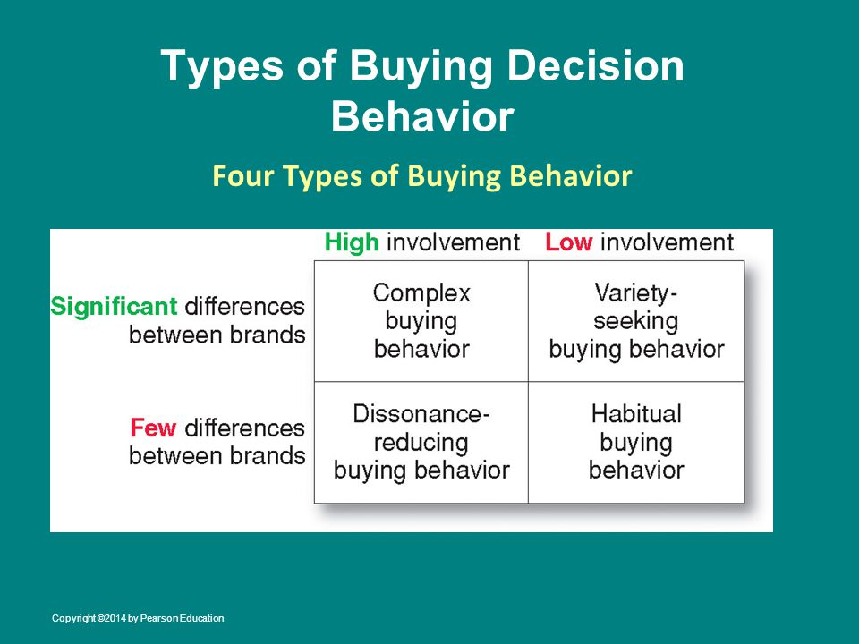 Understanding the 3 Types of Consumer Buying Decisions