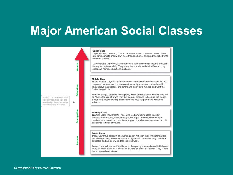 Major American Social Classes