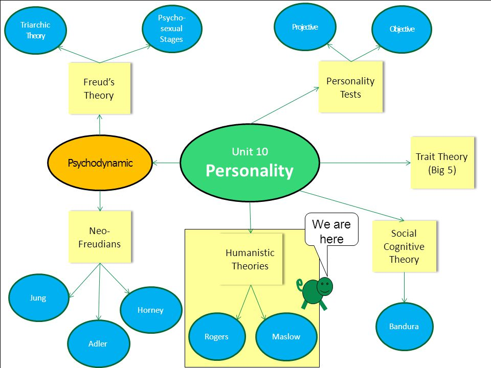 personality theory bandura carl rogers Carl rogers (1902-1987) was a humanistic psychologist who agreed with the  main  central to rogers' personality theory is the notion of self or self-concept.