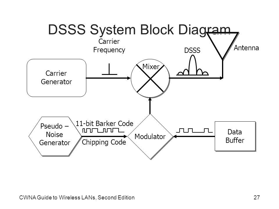 Wunderbar Drahtloses Lan Blockdiagramm Bilder - Elektrische ...
