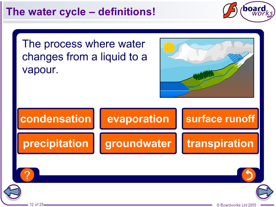The water cycle – definitions!