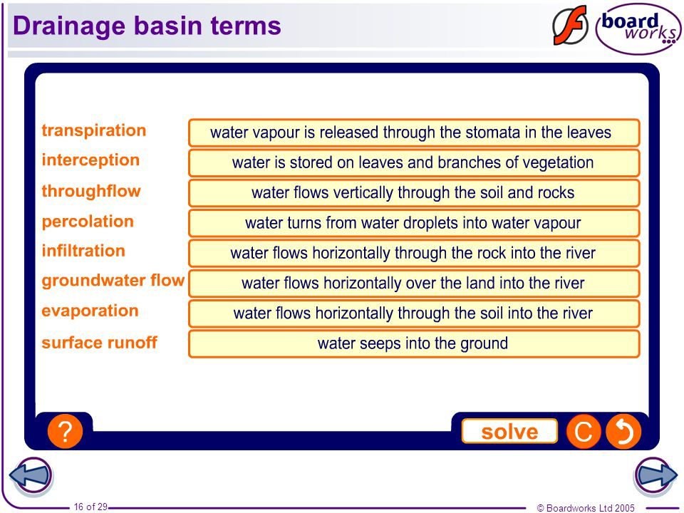 Drainage basin terms