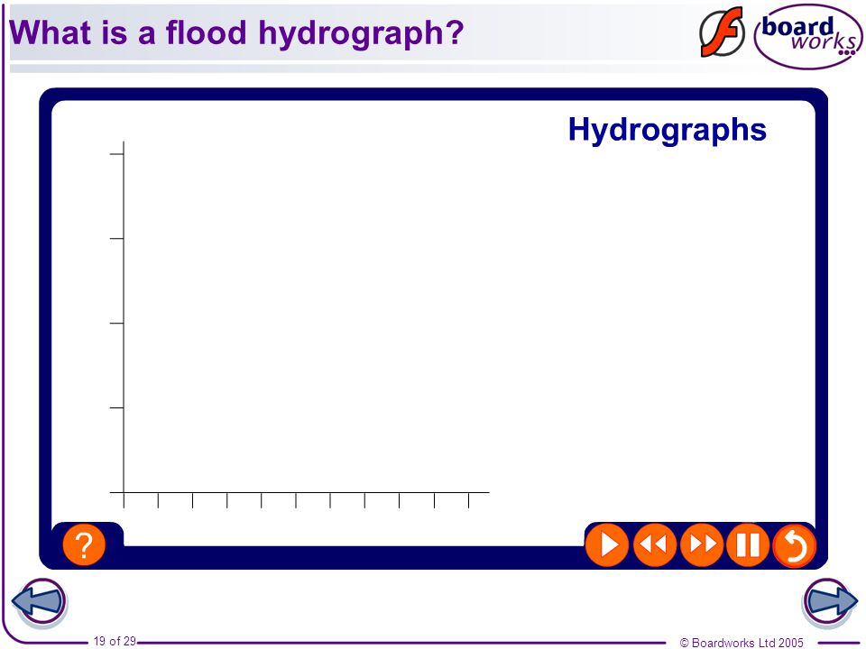 What is a flood hydrograph