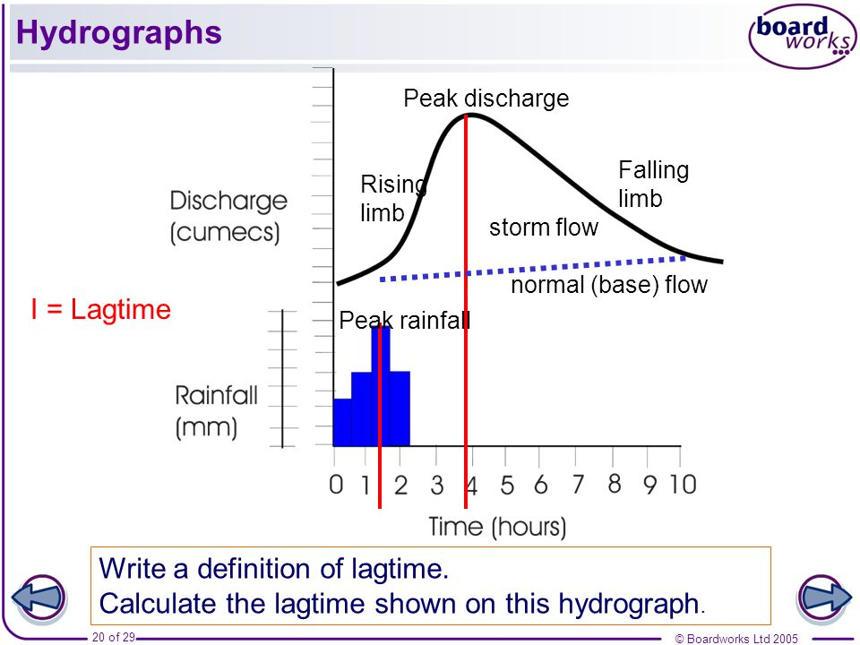 Hydrographs I = Lagtime Write a definition of lagtime.
