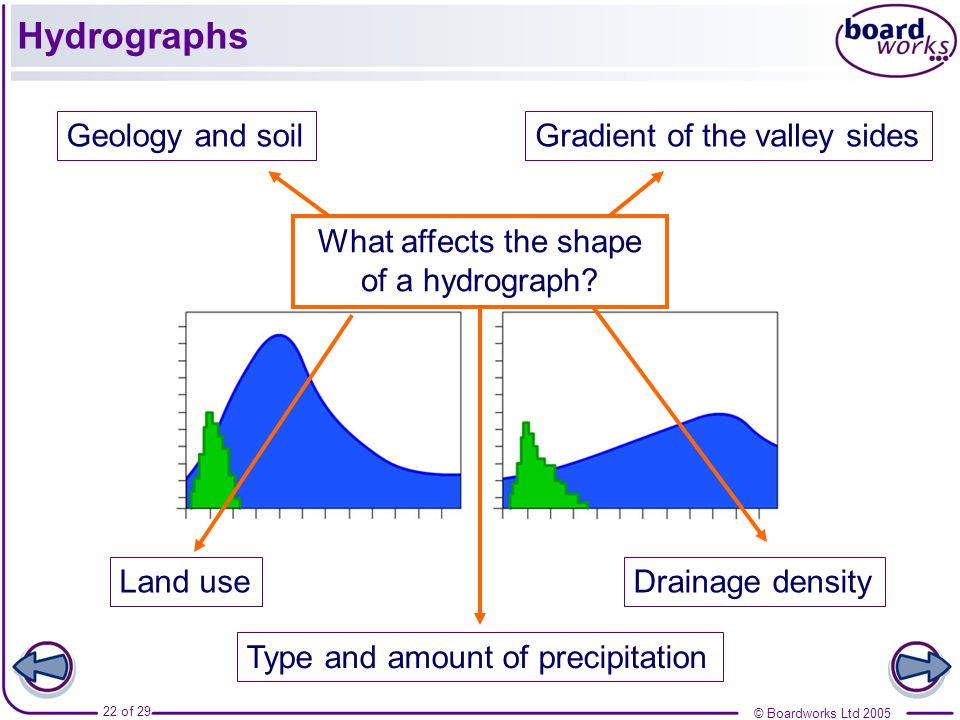 What affects the shape of a hydrograph