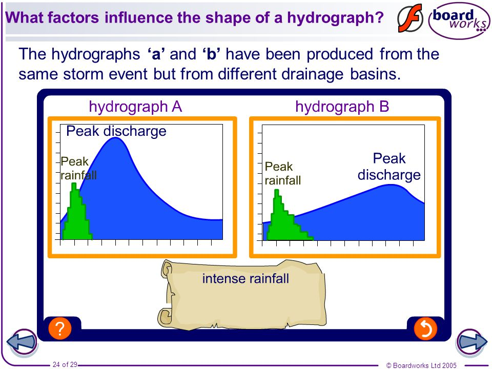 the shape of a hydrograph The shape of the hydrograph varies according to a number of controlling factors in the drainage basin but it will generally include the following features.