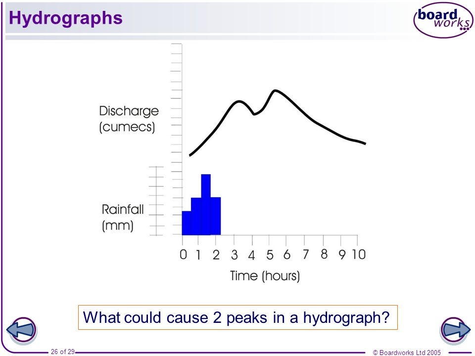 Hydrographs What could cause 2 peaks in a hydrograph
