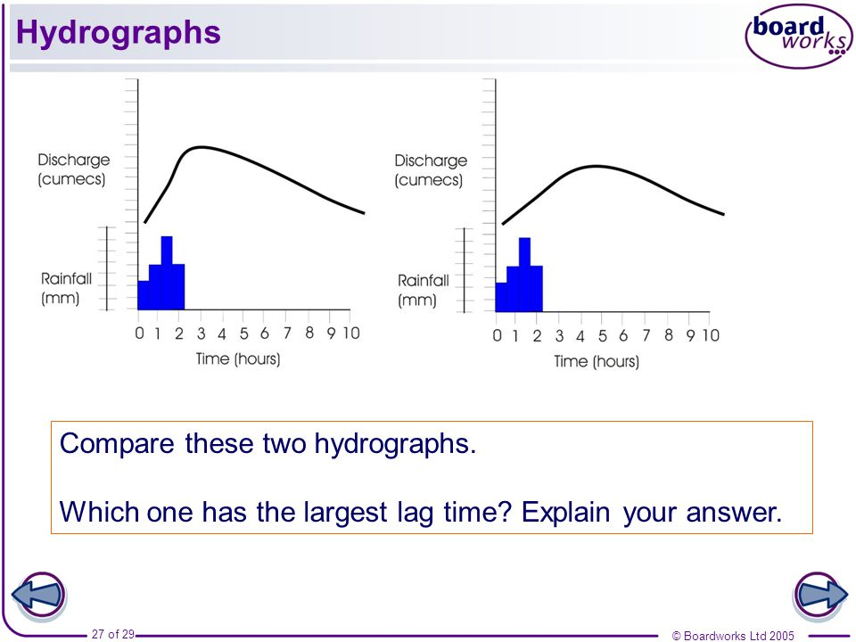Hydrographs Compare these two hydrographs.