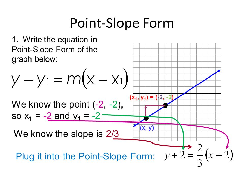 point slope form with fractions  How To Write An Equation In Point Slope Form With Fractions