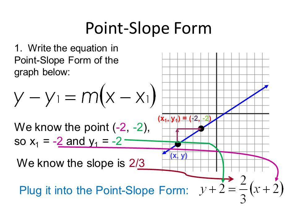 54 Point Slope Form Ppt Video Online Download