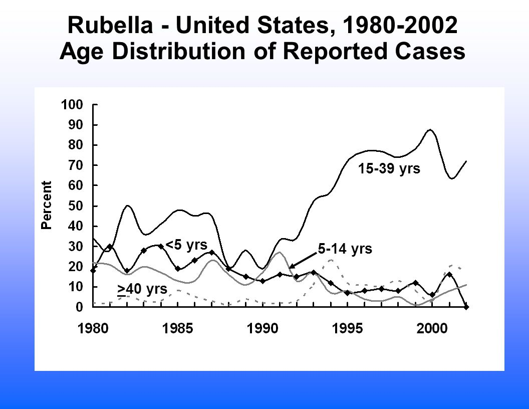 Rubella - United States, Age Distribution of Reported Cases