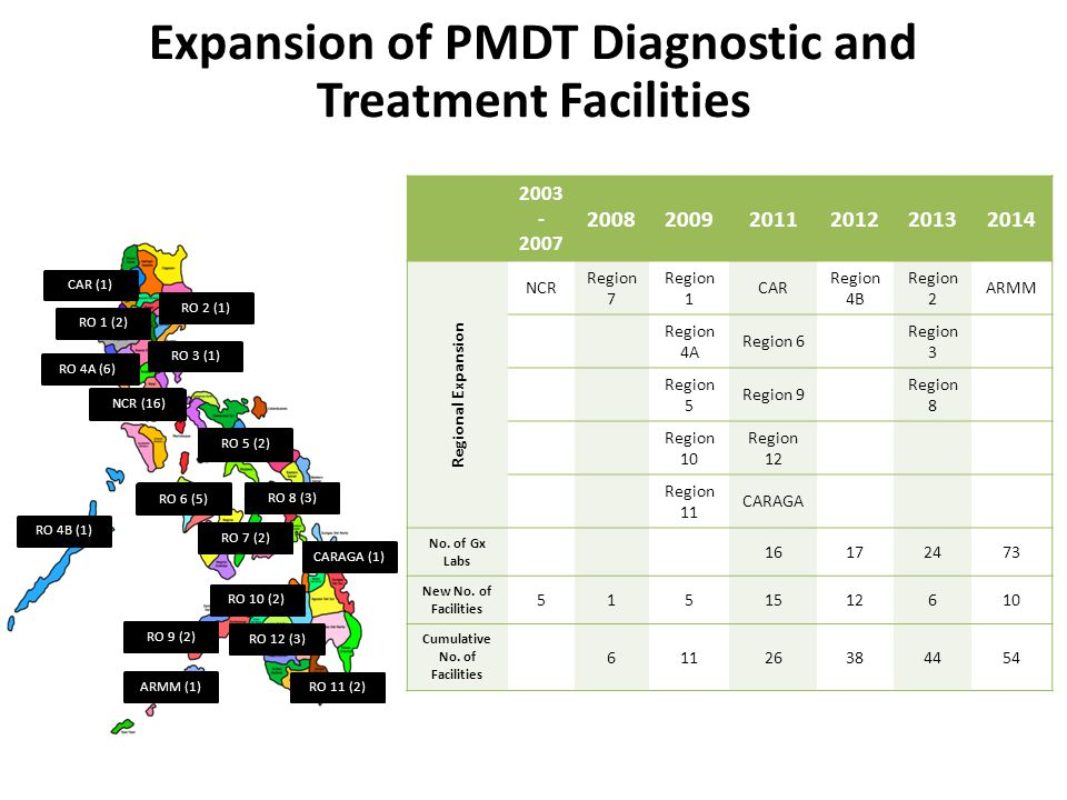 Expansion of PMDT Diagnostic and Treatment Facilities