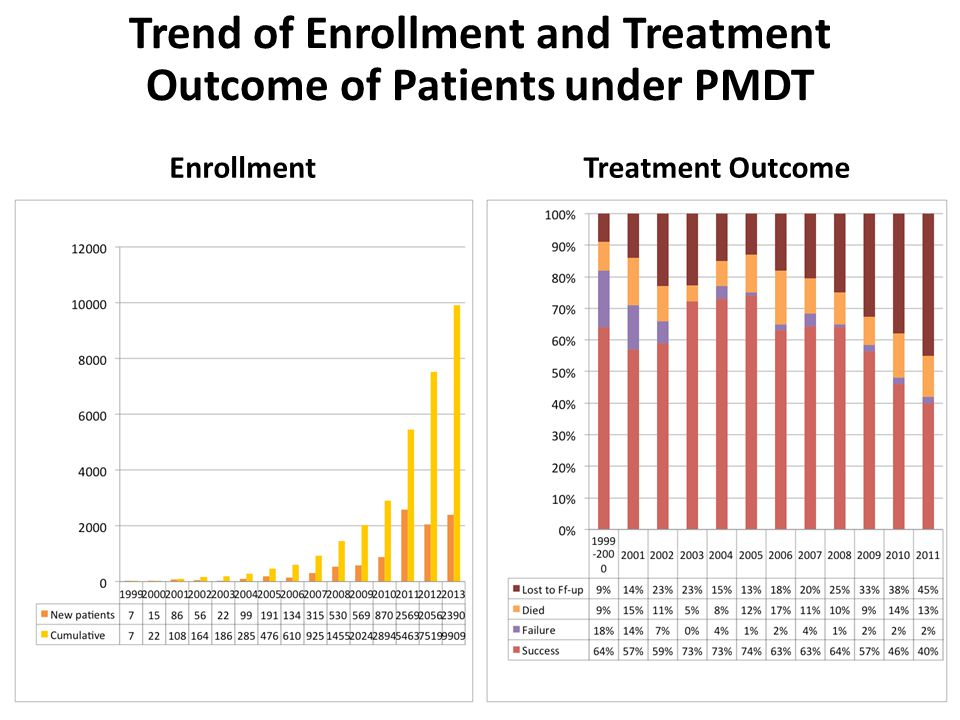 Trend of Enrollment and Treatment Outcome of Patients under PMDT