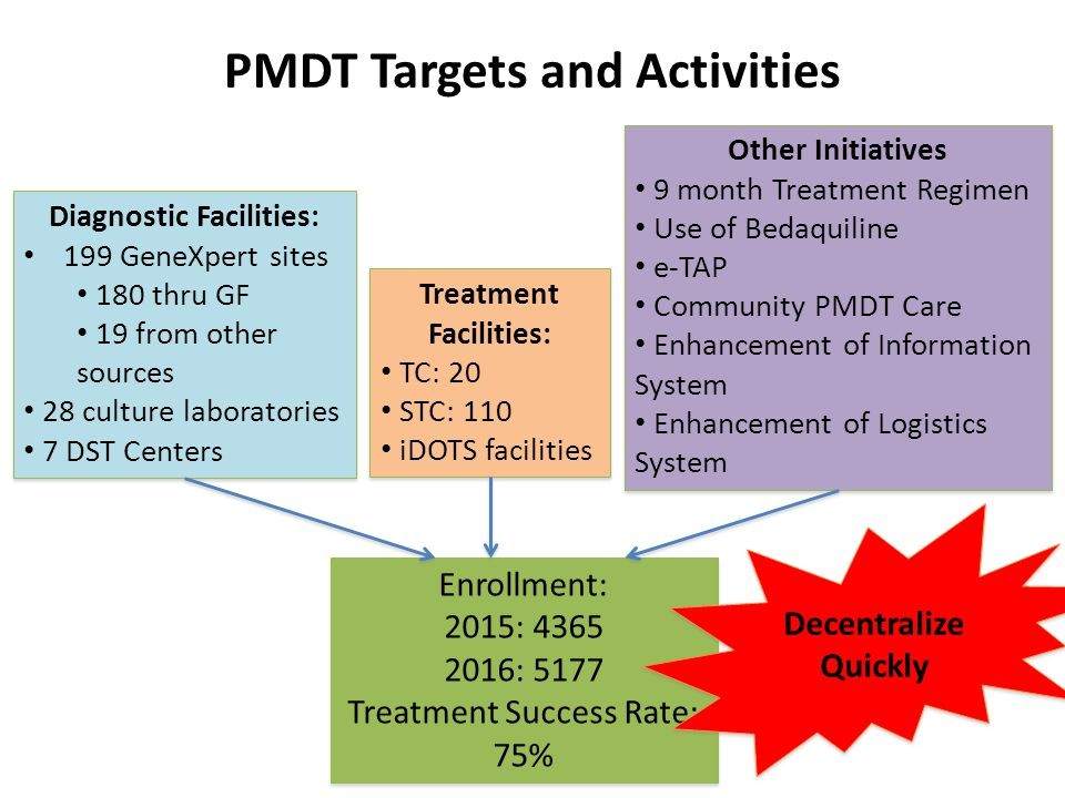 PMDT Targets and Activities