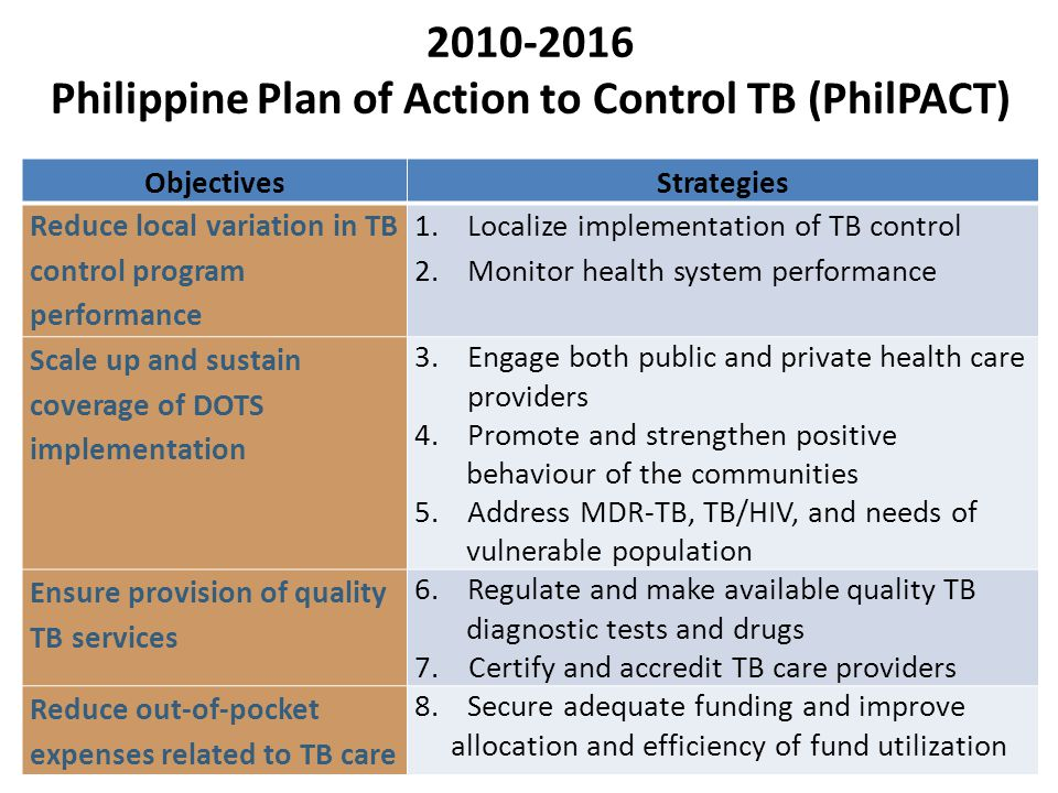 Philippine Plan of Action to Control TB (PhilPACT)