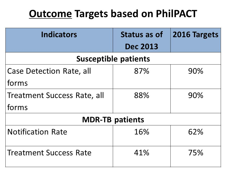 Outcome Targets based on PhilPACT