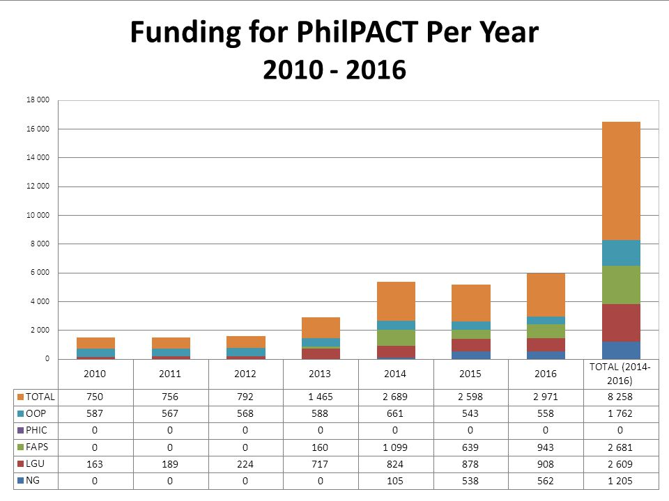 Funding for PhilPACT Per Year