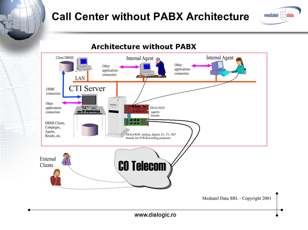 "call center architecture Call Center for everyone"" - ppt video online download"