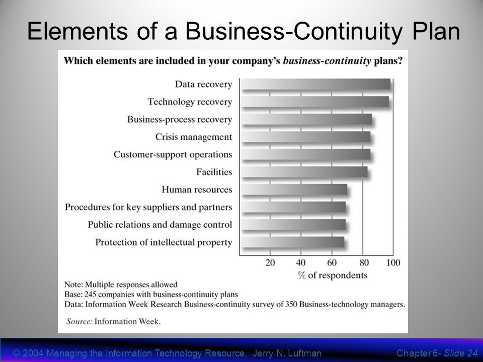 information technology ñ business continuity planning essay It service continuity with information technology  it service continuity with information technology  for business continuity planning.