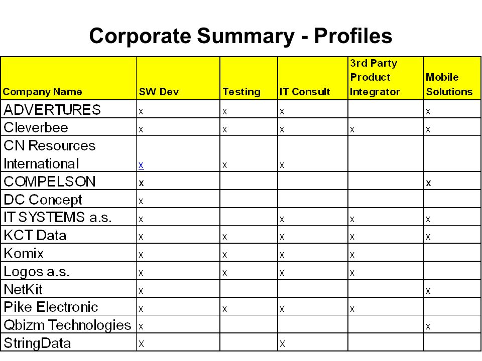 Corporate Summary - Profiles