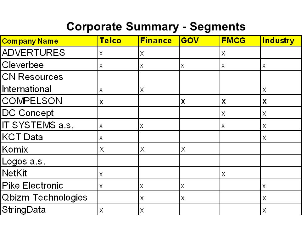 Corporate Summary - Segments