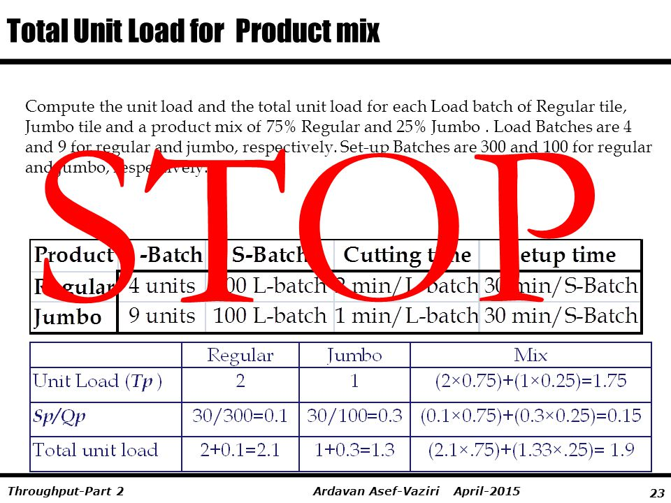 Total Unit Load for Product mix