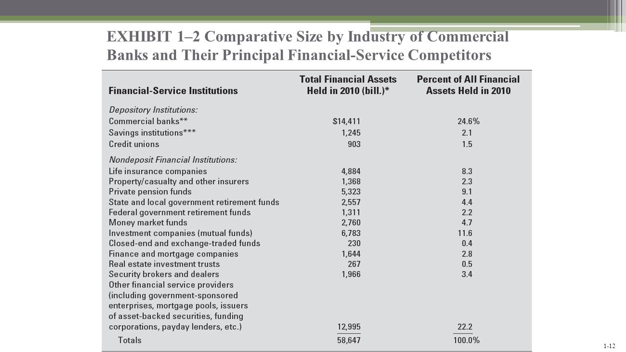 EXHIBIT 1–2 Comparative Size by Industry of Commercial Banks and Their Principal Financial-Service Competitors