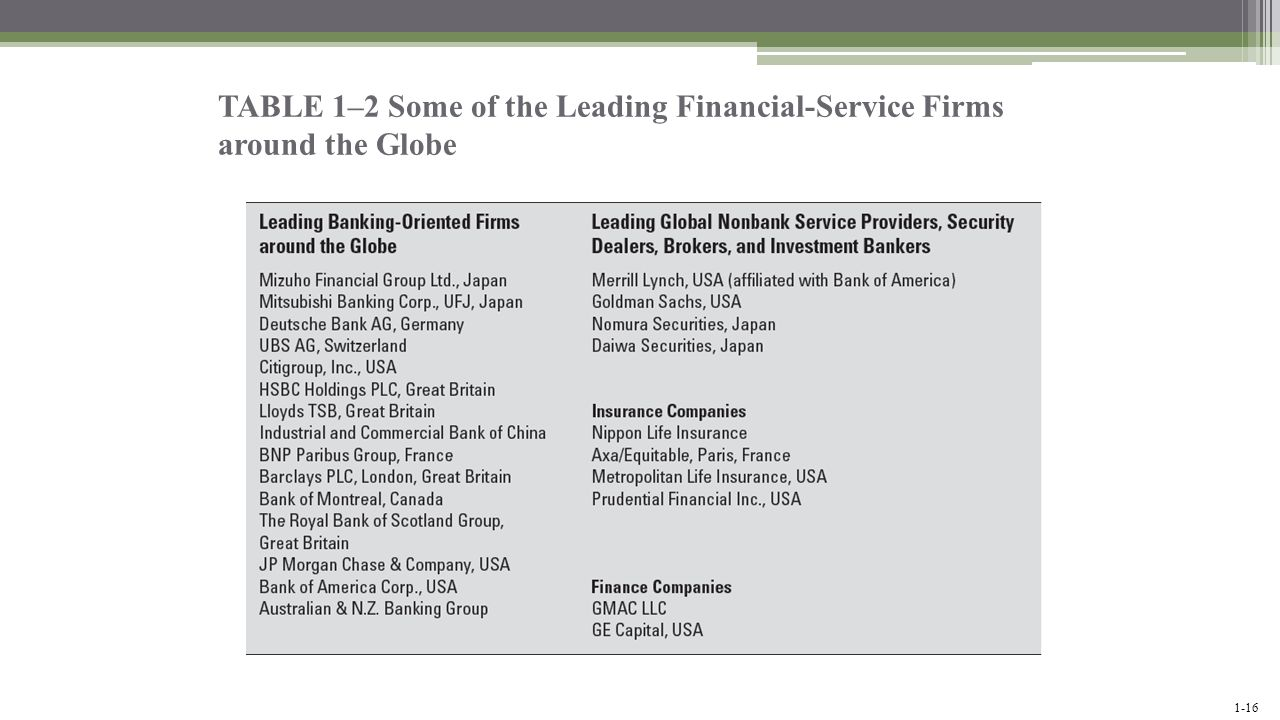 TABLE 1–2 Some of the Leading Financial-Service Firms around the Globe