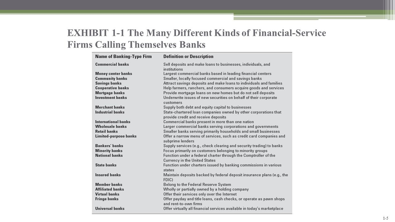 EXHIBIT 1-1 The Many Different Kinds of Financial-Service Firms Calling Themselves Banks