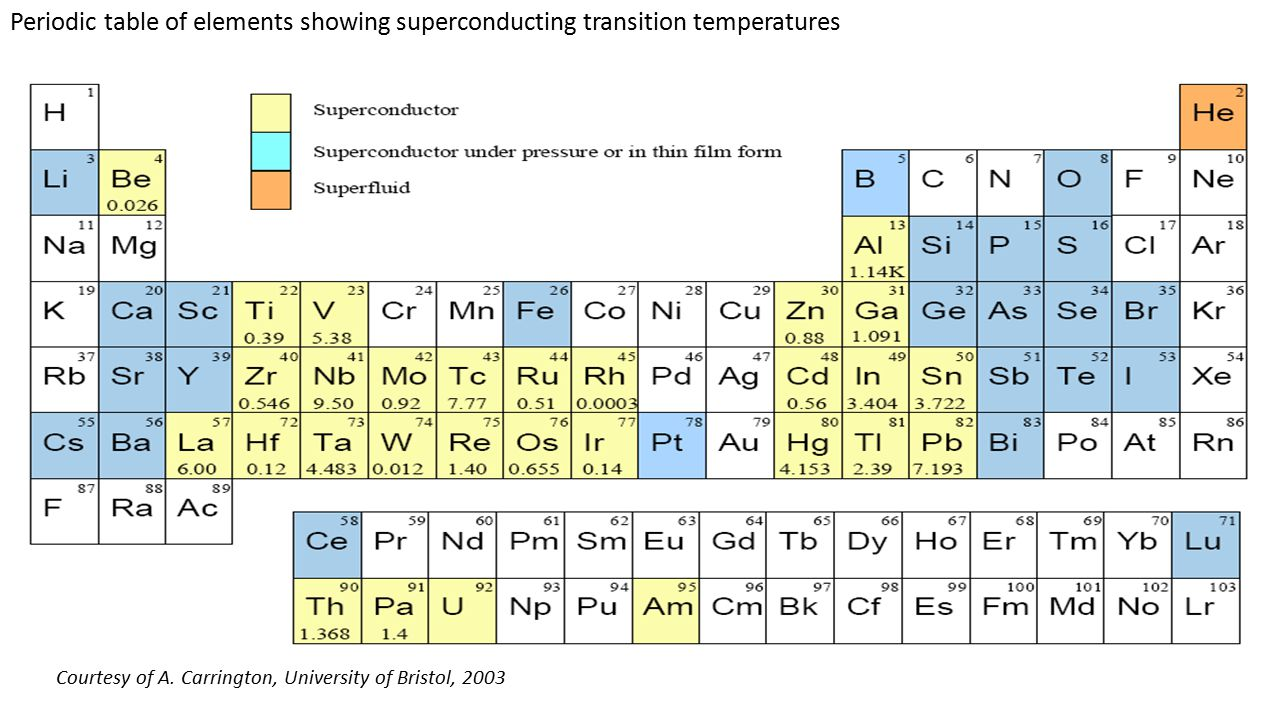 Transport and thermodynamic properties of high temperature periodic table of elements showing superconducting transition temperatures gamestrikefo Images