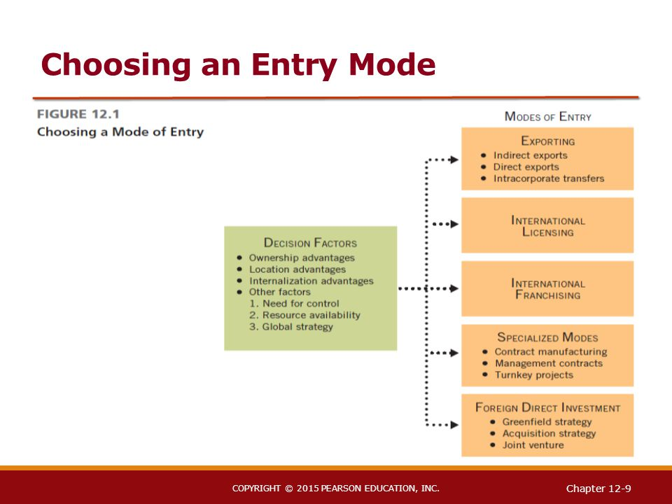 entry mode licensing and franchising of apple Exporting through agents and licensing and an equity-based entry mode in which the local enterprise is either partially owned or wholly owned second, if an equity mode of entry is selected, the issue of whether to acquire  external network densities and the constructs of mne entry mode selection and post-entry performance internal network.