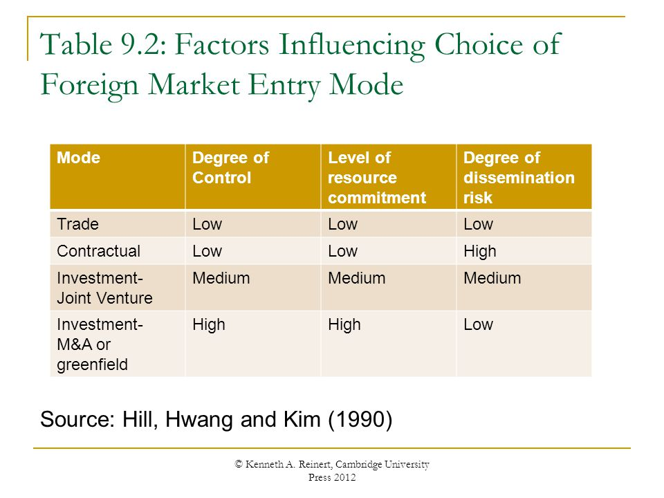 Significant factors for choice of entry mode in a foreign country essay