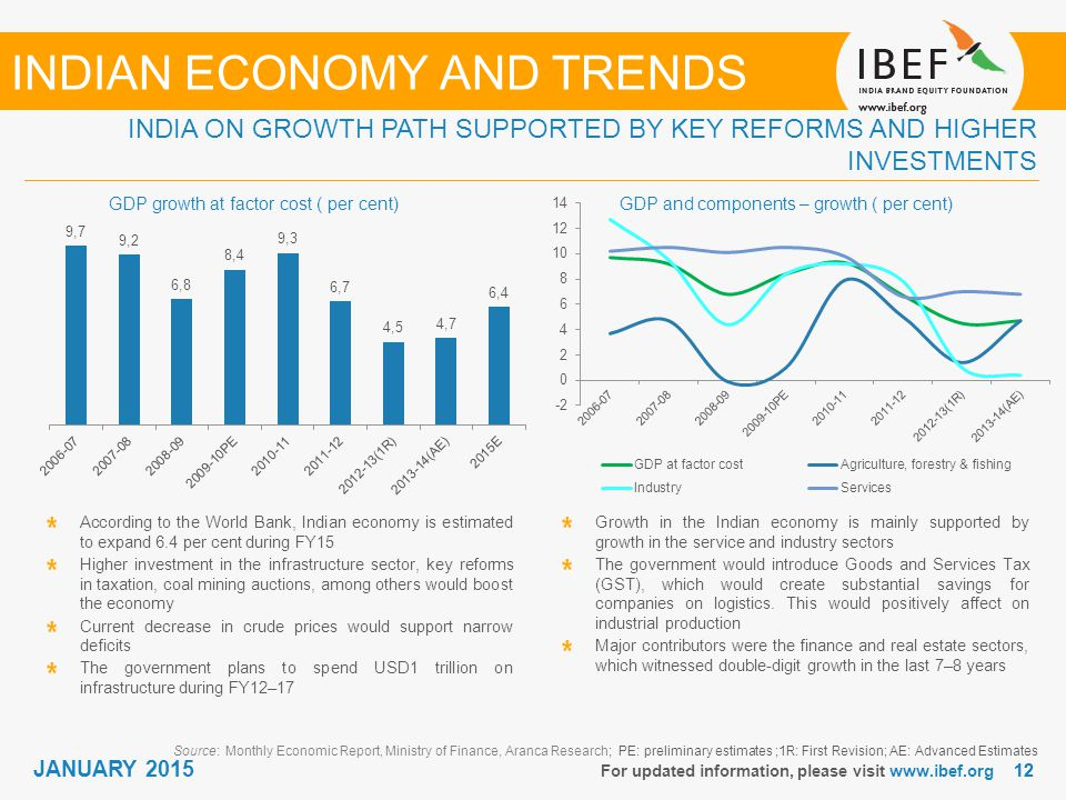 economic growth in india pdf